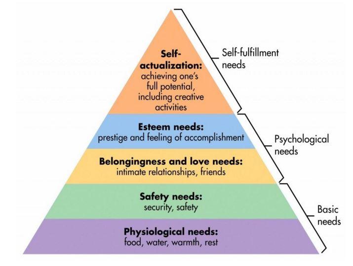 maslow-piramidi